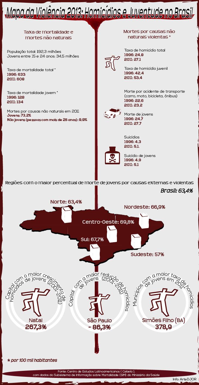 Mapa da Violência 2013