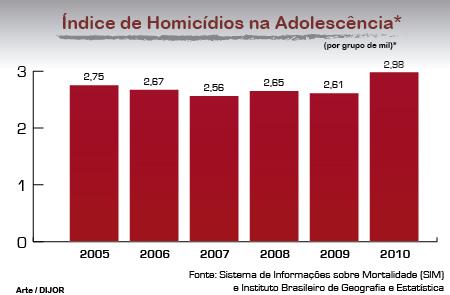 Taxa de homicídios de jovens cresce 14% de 2009 para 2010