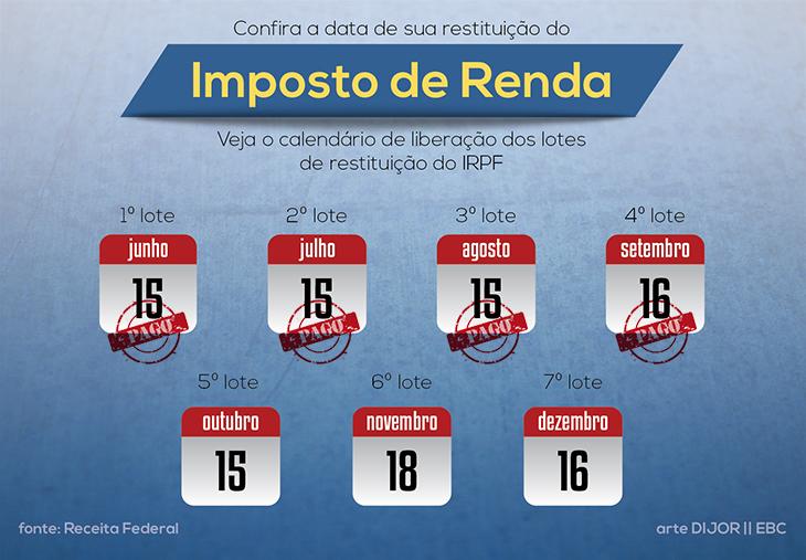 RESTITUIÇÃO IMPOSTO DE RENDA 2013   RECEITA FEDERAL LIBEROU TERCEIRO LOTE PARA RECEBIMENTO imposto renda2013%