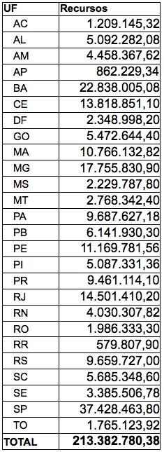 Ministério libera R$ 213 milhões para estados ampliarem atendimento básico de saúde