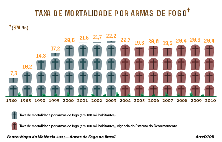 taxa de mortalidade por armas de fogo