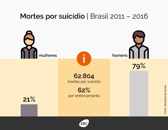 Cerca de 11 mil pessoas morrem por suicídio todos os anos no Brasil. De  acordo com o primeiro boletim epidemiológico sobre suicídio, divulgado hoje  (21) ... 7351b62c03