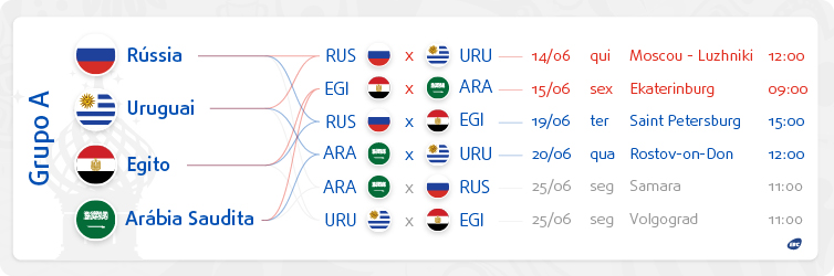 Confira como ficaram os grupos e os jogos da primeira fase  Grupo A - Copa  2018 87588673f898b