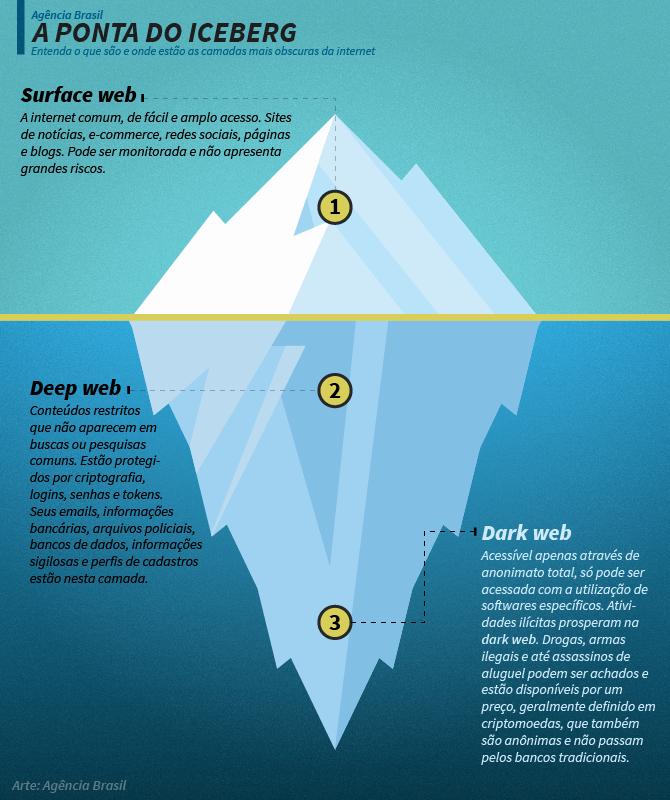 Infográfico explica a diferença entre as camadas da internet. -Agência Brasil.