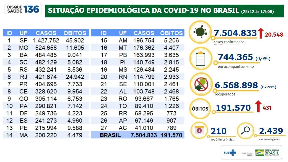 Situação Epidemiológica da Covid-19 no Brasil/28.12.2020 - Ministério da Saúde.