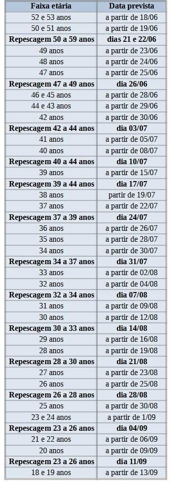 Calendário de vacinação da cidade de São Paulo. Fonte: Prefeitura de São Paulo.