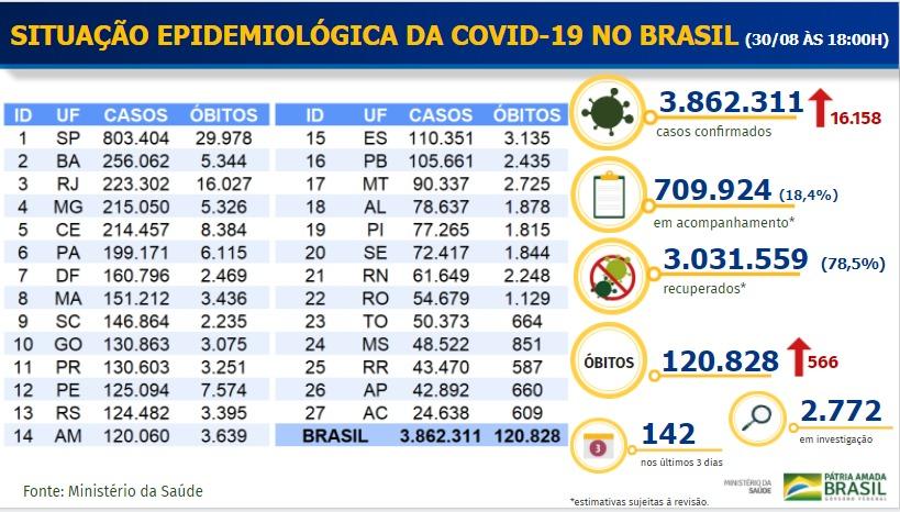 Boletim Epidemiológico covid-19 divulgado em 30/08/2020 - Ministério da Saúde.