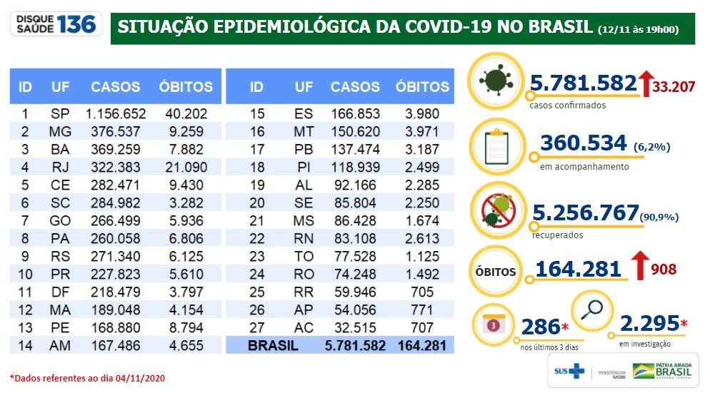 Fonte: Ministério da Saúde. Boletim epidemiológico covid-19.