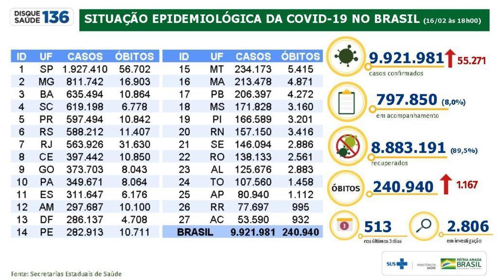 Divulgação/Ministério da Saúde.